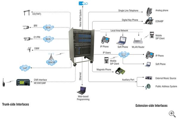 ETERNITY-LE-Connectivity-Diagram