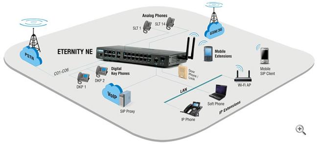 IP-PBX-Small-Businesses